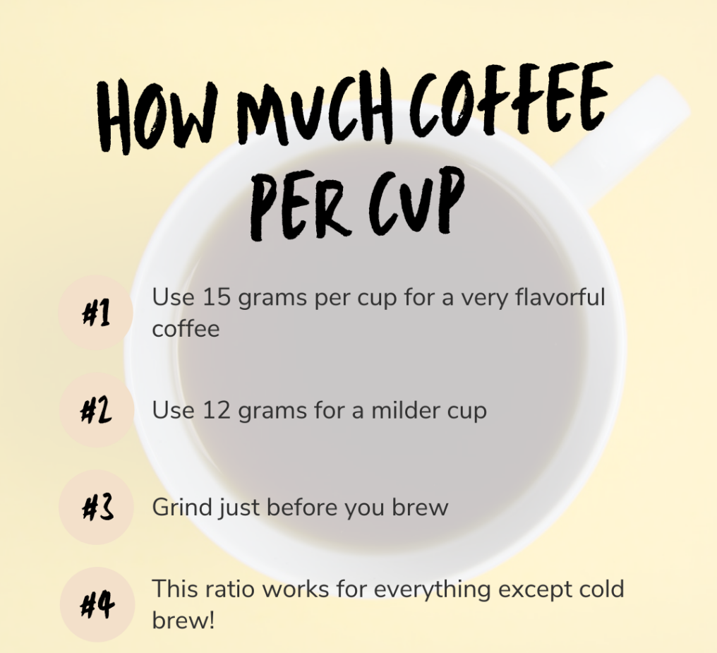 how much coffee per cup cheat sheet